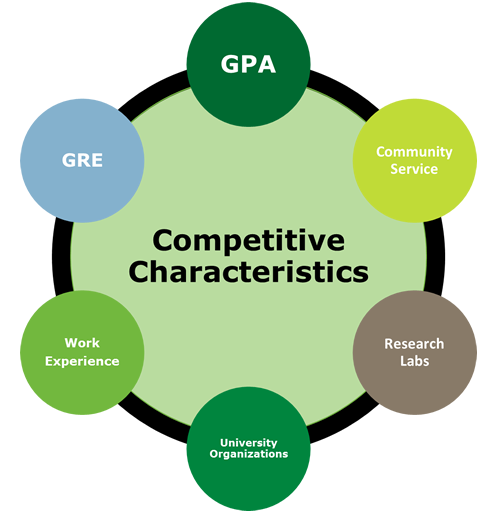 Competitive characteristics GPA, GRE, Work Experience, Community Service, University Organization, Research labs