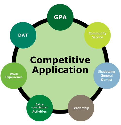 competitive application gpa, dat, community service, work experience, shadow general dentist, extracurricular activities, leadership