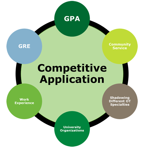 competitive application: GPA, GRE, community service, leadership,work experience, university organizations, shadowing different OT specialties