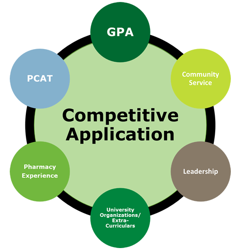 competitive application: gpa, pcat, community service, pharmacy experience , leadership, university organizations/extracurriculars
