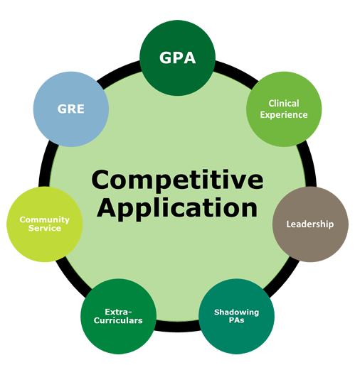 competitive application: gpa, gre, community service, clinical experience , leadership, extracurriculars, shadowing PAs