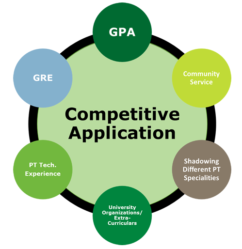 competitive application: gpa, gre, community service, pt tech. experience , leadership, university organizations/extracurriculars, shadowing different PT specialities